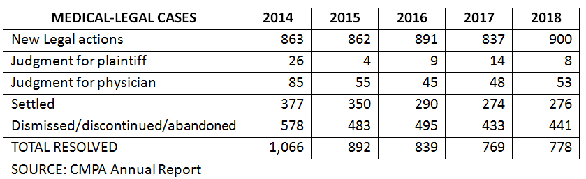 Malpractice Cases table