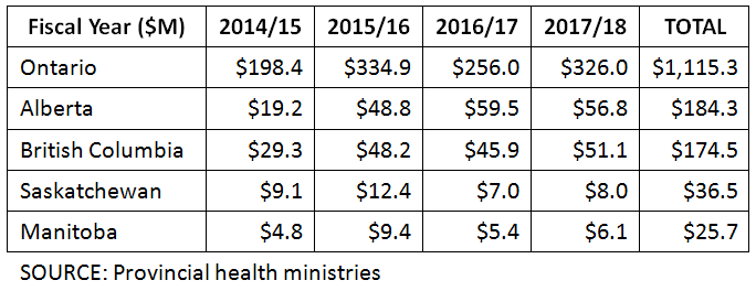 Health Ministries Table